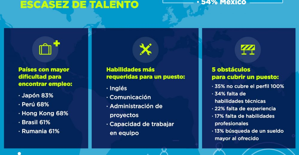 escasez de talento